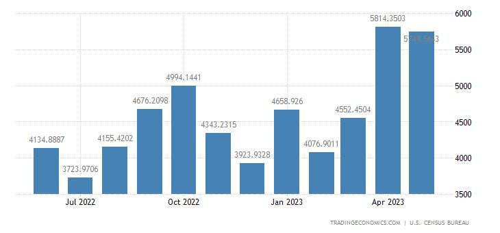 United States Imports from Switzerland