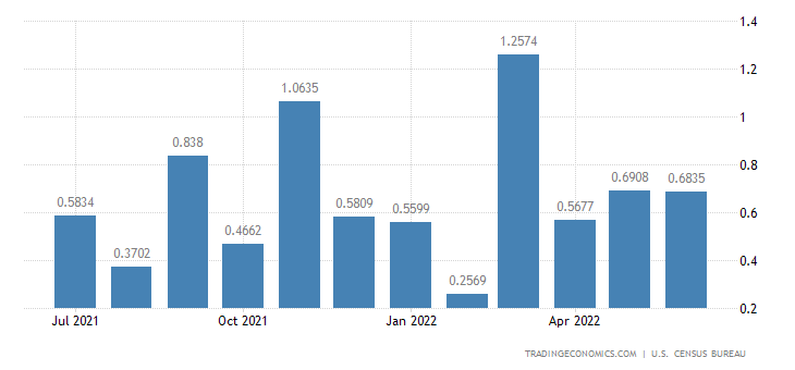 United States Imports from Syria