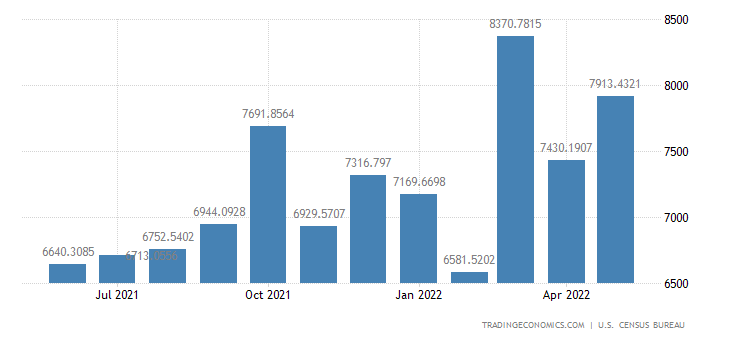 United States Imports from Taiwan