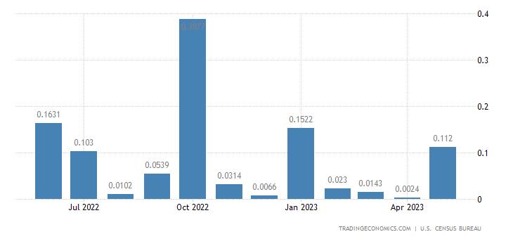 United States Imports from Tajikistan