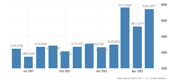 United States Imports from Thailand