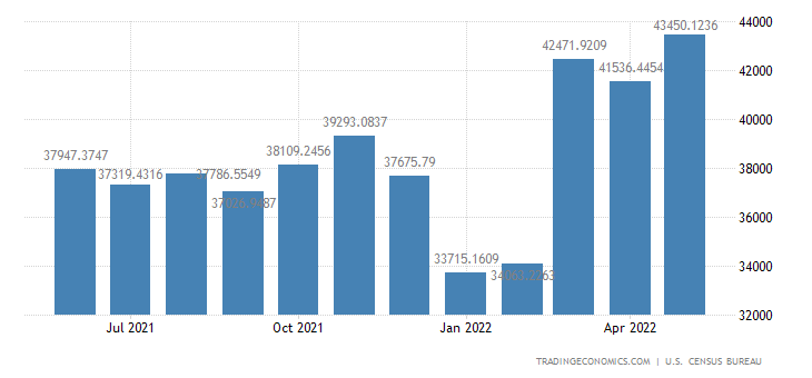 United States Imports from The Euro Area