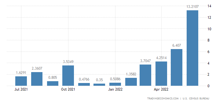 United States Imports from Togo