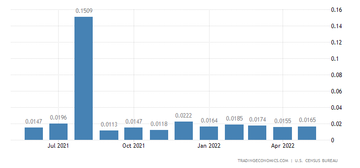 United States Imports from Tokelau