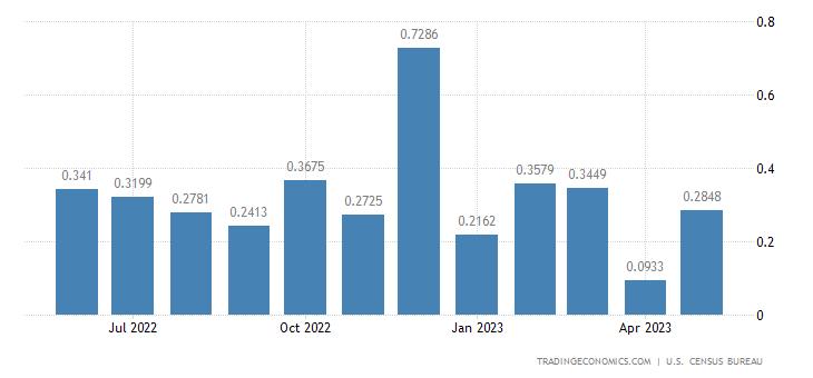 United States Imports from Tonga