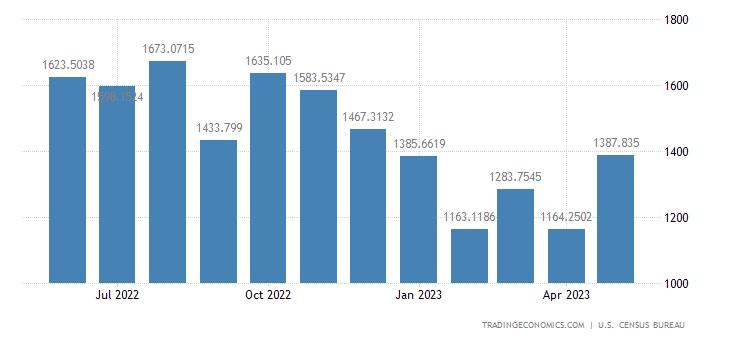 United States Imports from Turkey