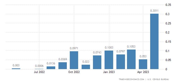 United States Imports from Tuvalu