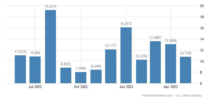 United States Imports from Uganda