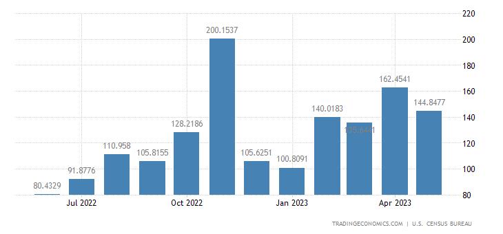 United States Imports from Ukraine