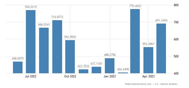 United States Imports from United Arab Emirates
