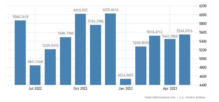 United States Imports from United Kingdom