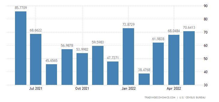United States Imports from Uruguay