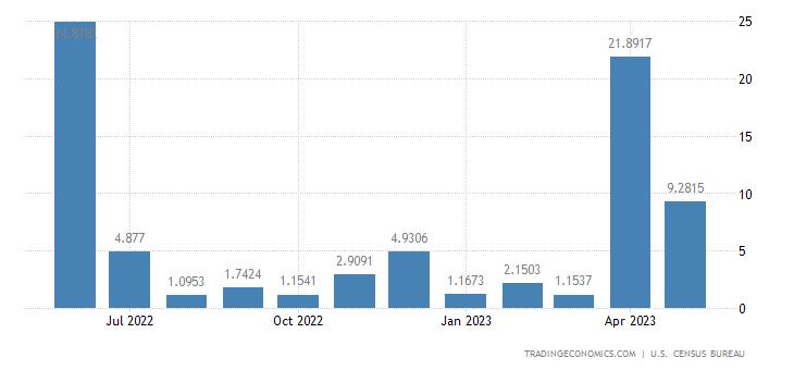 United States Imports from Uzbekistan