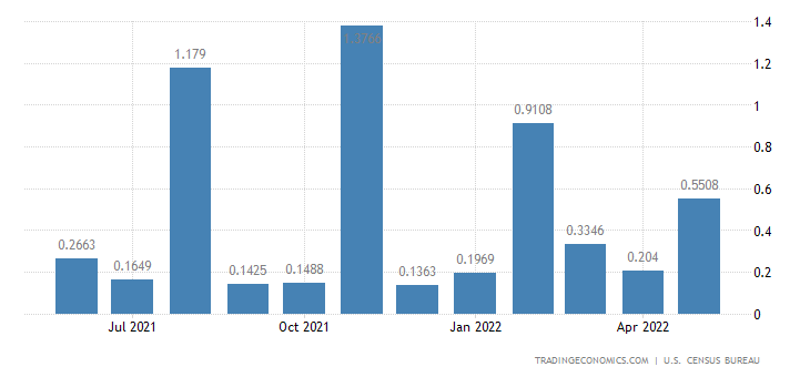 United States Imports from Vanuatu