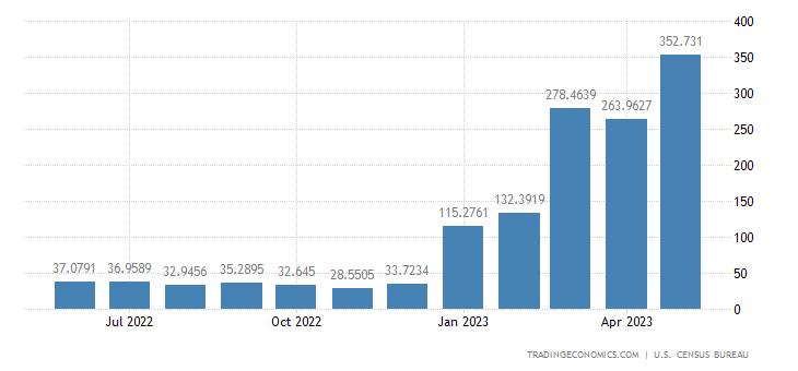 United States Imports from Venezuela