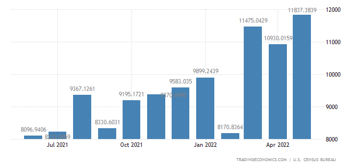 United States Imports from Vietnam