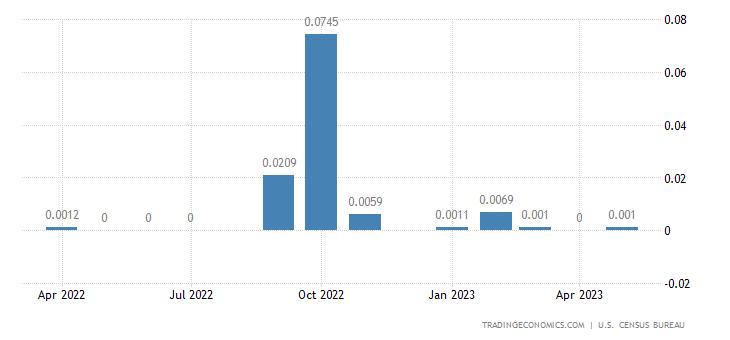 United States Imports from Wallis & Futuna