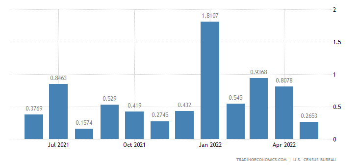 United States Imports from West Bank