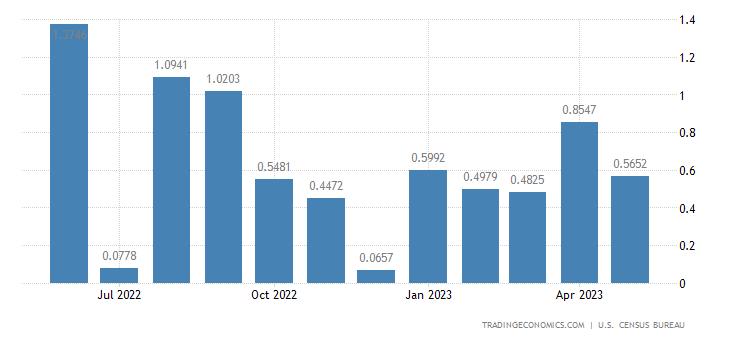 United States Imports from Western Samoa