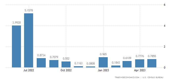 United States Imports from Yemen