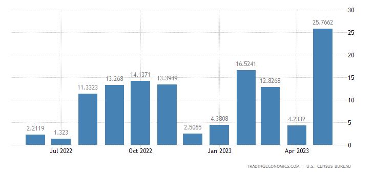 United States Imports from Zimbabwe