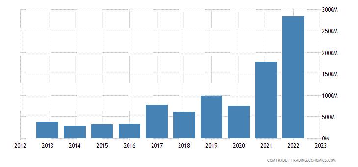 united states imports ghana