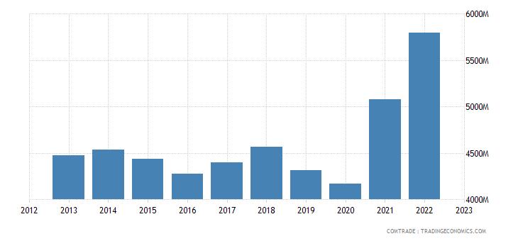 united states imports guatemala
