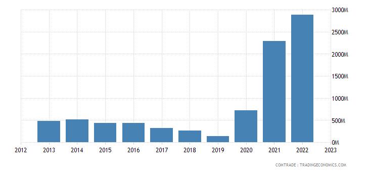 united states imports guyana