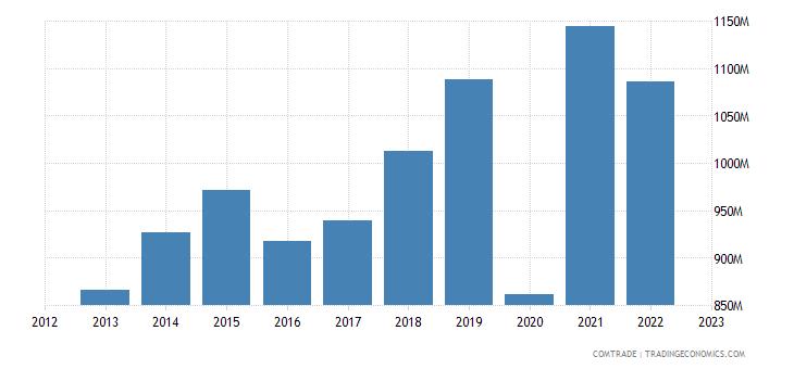 united states imports haiti