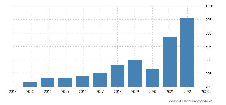 united states imports india