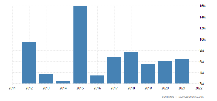 united states imports kyrgyzstan