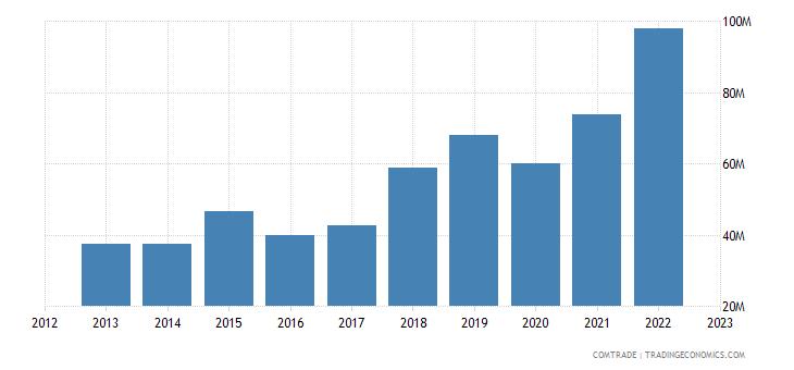 united states imports moldova