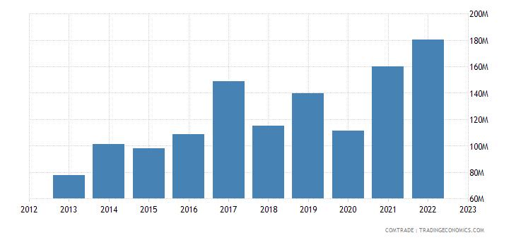 united states imports mozambique