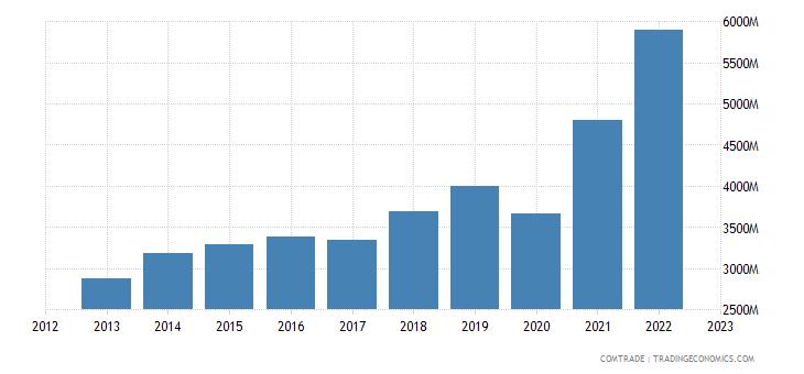 united states imports nicaragua