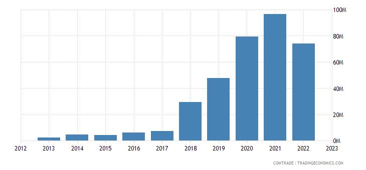 united states imports niger