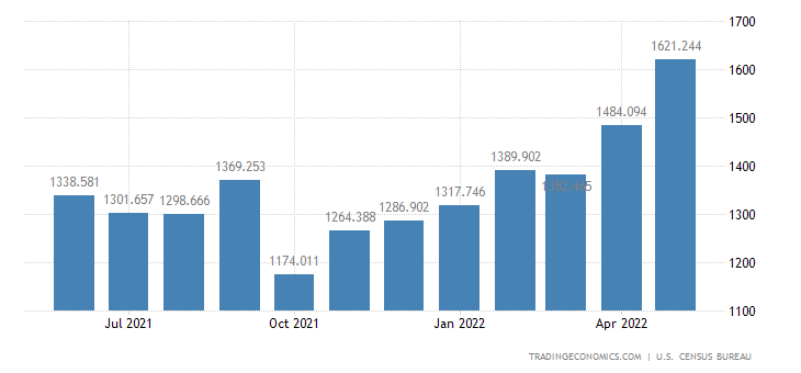 United States Imports of Agl. Machinery & Equip.