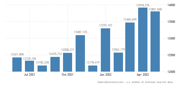 United States Imports - Agricultural Foods, Feeds & Beverages (Census Basis)