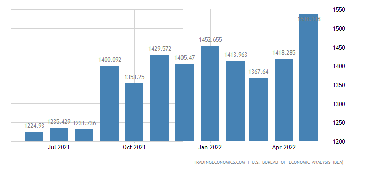 United States Imports - Agricultural Products, Ism (Census Basis)
