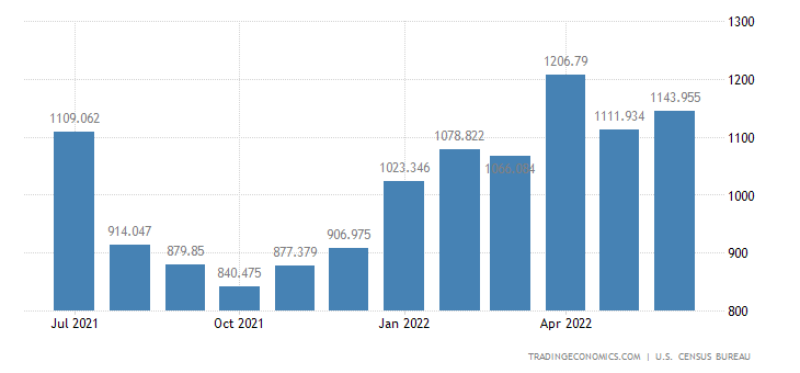 United States Imports - Alcoholic Bevg. Exc. Wine & Related Prds. (Census)