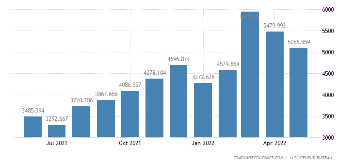 United States Imports - Apparel, Footwear & Hh. Goods, Cotton (Census Basis)