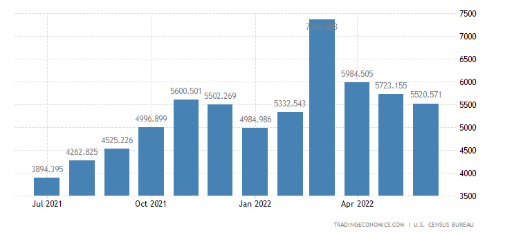 United States Imports of Apparel, Footwear & Hh. Goods, Textiles
