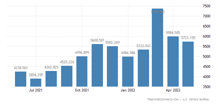 United States Imports - Apparel, Footwear & Hh. Goods, Textiles (Census)