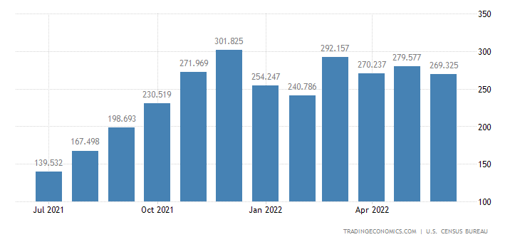 United States Imports - Apparel, Footwear & Hh. Goods, Wool (Census Basis)