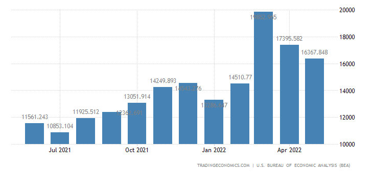 United States Imports - Apparel, Footwear & Household Goods (Census Basis)