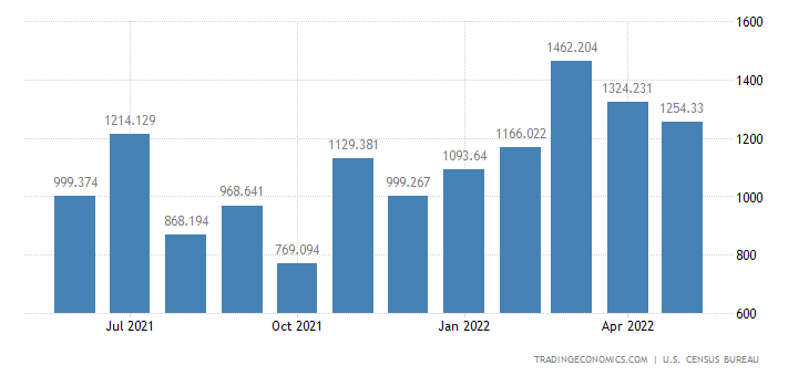 United States Imports of Artwork Antiques Stamps & Collectibl