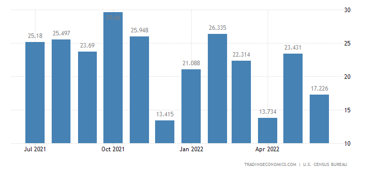 United States Imports - Audio & Visual Tapes & Other Media (Census Basis)