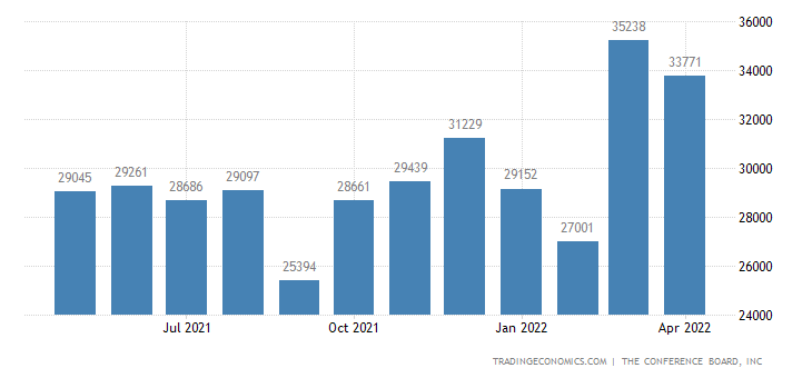 United States Imports of Automobiles & Parts (bci 616)