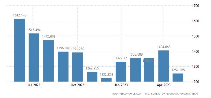 United States Imports of Automotive Tires & Tubes