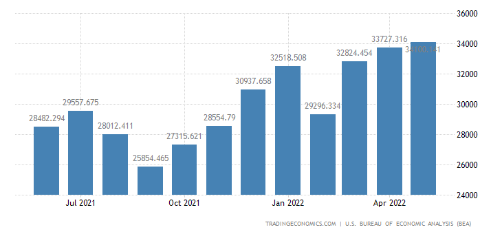 United States Imports of Automotive Vehicle, Parts & Engines