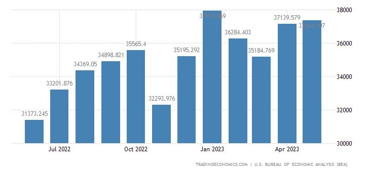 United States Imports - Automotive Vehicle, Parts & Engines (Census)